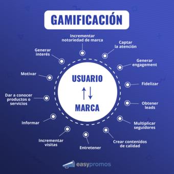 3 ejemplos de cómo incorporar la gamificación en tu estrategia de marketing.